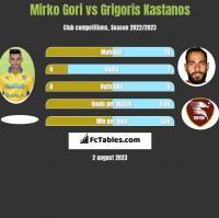 Mirko Gori vs Grigoris Kastanos h2h player stats