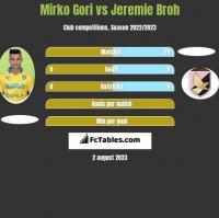 Mirko Gori vs Jeremie Broh h2h player stats