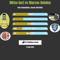 Mirko Gori vs Marcus Rohden h2h player stats