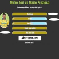 Mirko Gori vs Mario Prezioso h2h player stats