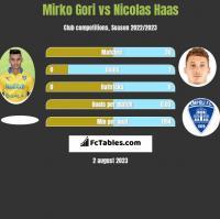 Mirko Gori vs Nicolas Haas h2h player stats