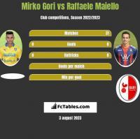 Mirko Gori vs Raffaele Maiello h2h player stats