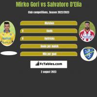 Mirko Gori vs Salvatore D'Elia h2h player stats
