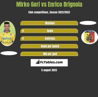 Mirko Gori vs Enrico Brignola h2h player stats
