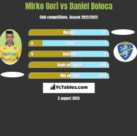 Mirko Gori vs Daniel Boloca h2h player stats