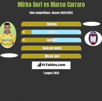 Mirko Gori vs Marco Carraro h2h player stats