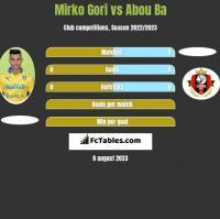 Mirko Gori vs Abou Ba h2h player stats
