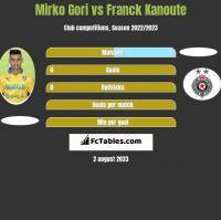 Mirko Gori vs Franck Kanoute h2h player stats