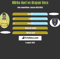 Mirko Gori vs Brayan Vera h2h player stats