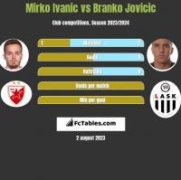 Mirko Ivanic vs Branko Jovicic h2h player stats