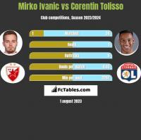 Mirko Ivanic vs Corentin Tolisso h2h player stats