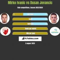 Mirko Ivanic vs Dusan Jovancic h2h player stats