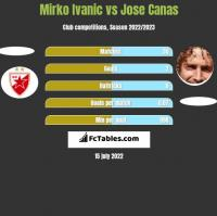 Mirko Ivanic vs Jose Canas h2h player stats