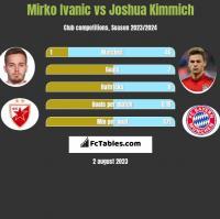 Mirko Ivanic vs Joshua Kimmich h2h player stats