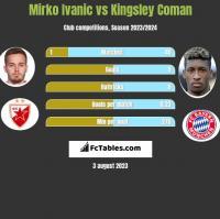 Mirko Ivanic vs Kingsley Coman h2h player stats