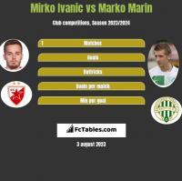 Mirko Ivanic vs Marko Marin h2h player stats