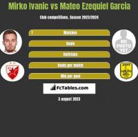Mirko Ivanic vs Mateo Ezequiel Garcia h2h player stats