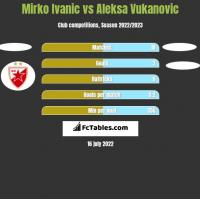 Mirko Ivanic vs Aleksa Vukanovic h2h player stats