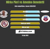 Mirko Pieri vs Amedeo Benedetti h2h player stats