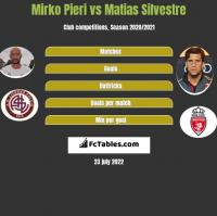 Mirko Pieri vs Matias Silvestre h2h player stats