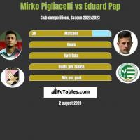 Mirko Pigliacelli vs Eduard Pap h2h player stats