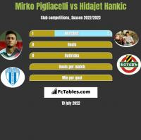 Mirko Pigliacelli vs Hidajet Hankic h2h player stats