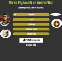 Mirko Pigliacelli statistics history, goals, assists, game