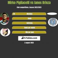 Mirko Pigliacelli vs Ianos Brinza h2h player stats