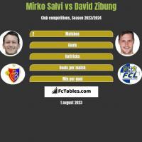 Mirko Salvi vs David Zibung h2h player stats