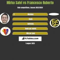 Mirko Salvi vs Francesco Ruberto h2h player stats