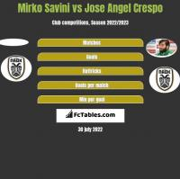 Mirko Savini vs Jose Angel Crespo h2h player stats