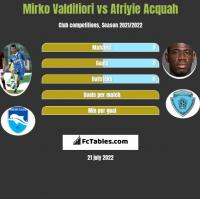 Mirko Valdifiori vs Afriyie Acquah h2h player stats