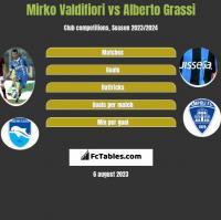 Mirko Valdifiori vs Alberto Grassi h2h player stats