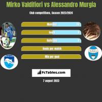 Mirko Valdifiori vs Alessandro Murgia h2h player stats