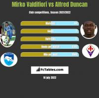 Mirko Valdifiori vs Alfred Duncan h2h player stats