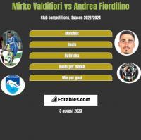 Mirko Valdifiori vs Andrea Fiordilino h2h player stats
