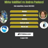 Mirko Valdifiori vs Andrea Paolucci h2h player stats