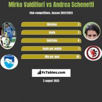 Mirko Valdifiori vs Andrea Schenetti h2h player stats
