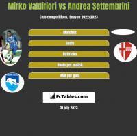 Mirko Valdifiori vs Andrea Settembrini h2h player stats