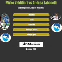 Mirko Valdifiori vs Andrea Tabanelli h2h player stats