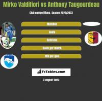 Mirko Valdifiori vs Anthony Taugourdeau h2h player stats