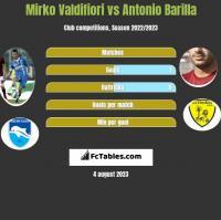 Mirko Valdifiori vs Antonio Barilla h2h player stats
