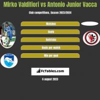 Mirko Valdifiori vs Antonio Junior Vacca h2h player stats