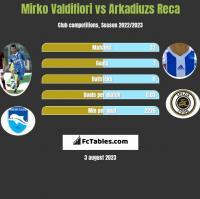 Mirko Valdifiori vs Arkadiuzs Reca h2h player stats