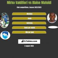 Mirko Valdifiori vs Blaise Matuidi h2h player stats