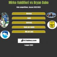 Mirko Valdifiori vs Bryan Dabo h2h player stats