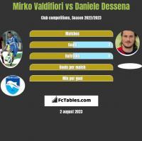 Mirko Valdifiori vs Daniele Dessena h2h player stats