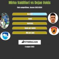 Mirko Valdifiori vs Dejan Vokic h2h player stats