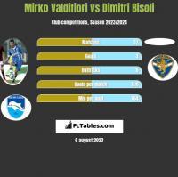 Mirko Valdifiori vs Dimitri Bisoli h2h player stats