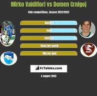 Mirko Valdifiori vs Domen Crnigoj h2h player stats